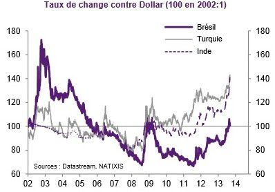 Taux-de-change-emergents.jpg