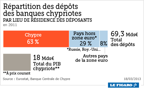 depots-banques_chypre.png