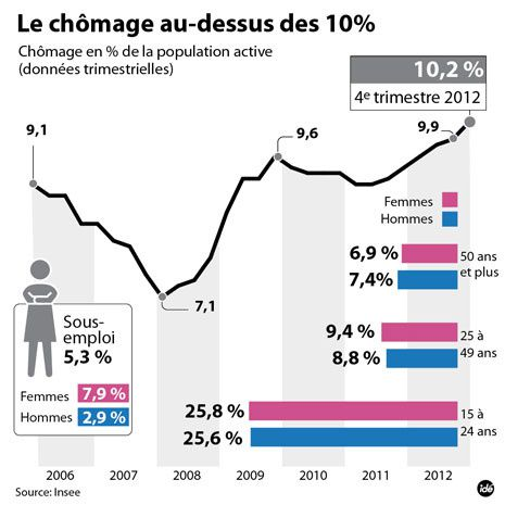 taux-chomage-france-2012.jpg