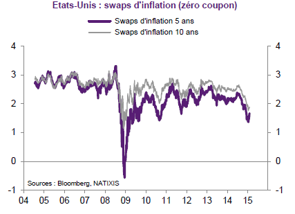 Swap-d-inflation.png