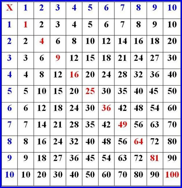 Tables de multiplications cm2 desset thise - Les table de multiplication de 1 a 10 ...