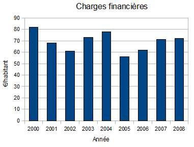 charges_financieres_3.jpg