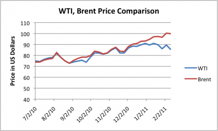 wti-brent-price-comparison.png