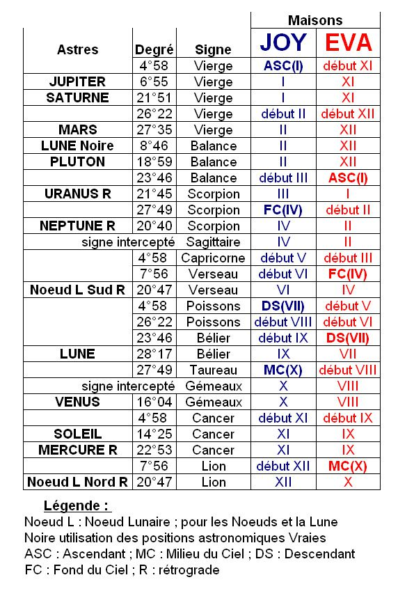 Cours d 39 astrologie astrologie conseil le blog de l for Astrologie maison