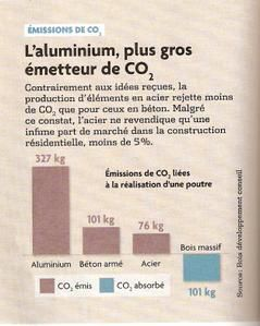 Emission-de-CO2-Le-Moniteur-HS-Construire-durable-Mars-2008-p104.jpg