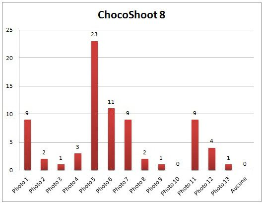 Chocoshoot-8-graphique.jpg