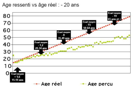 Age-reel-vs-age-percu