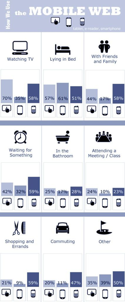 Usages-Internet-Mobile-US-2011