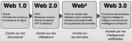 Web Evolutions