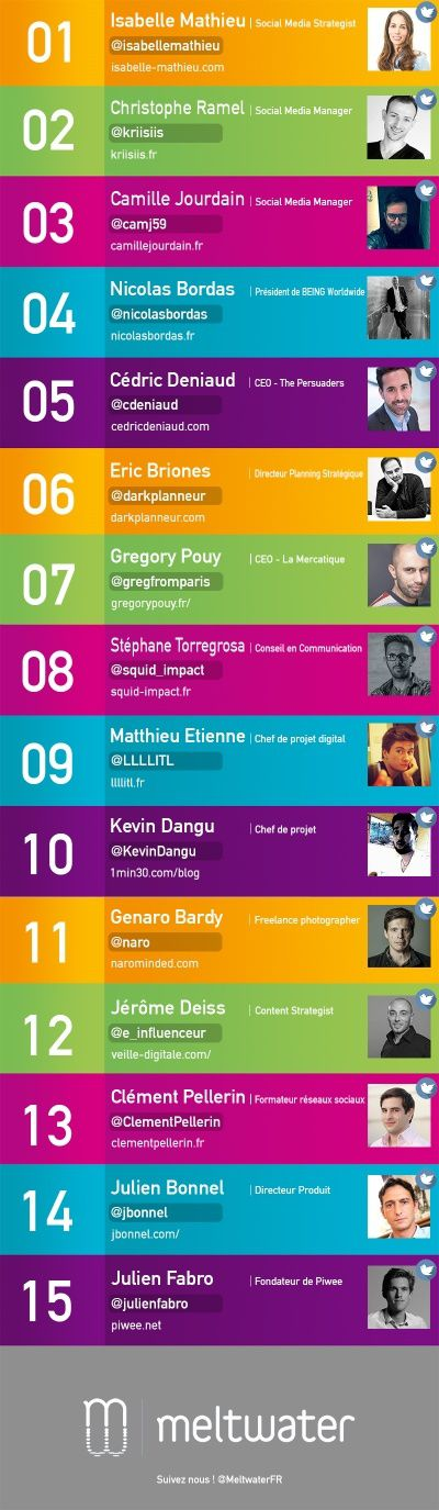 TOP15-INFLUENCEURS-Meltwater-400