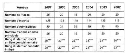 EVOLUTION-DES-EFFECTIFS-2007-ENV-copie-2.jpg
