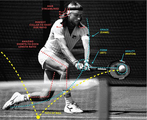 charts of sports excellence tennis