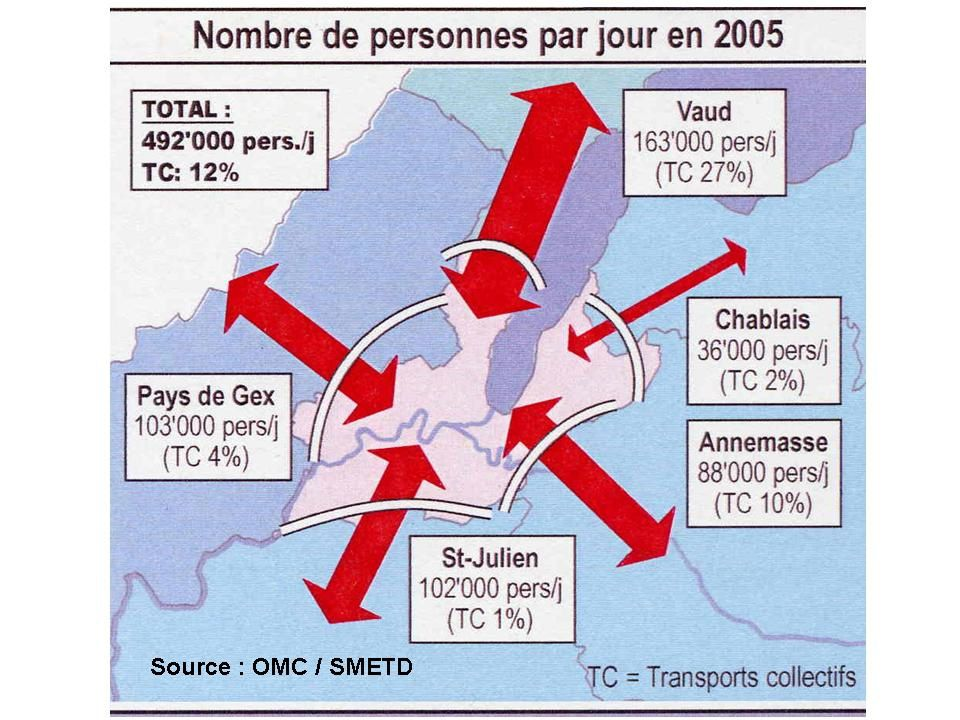 Source OMC-SMETD 2005