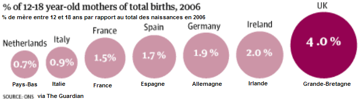 Mères mineures pourcentage proportion europe, france pays-bas angleterre espagne
