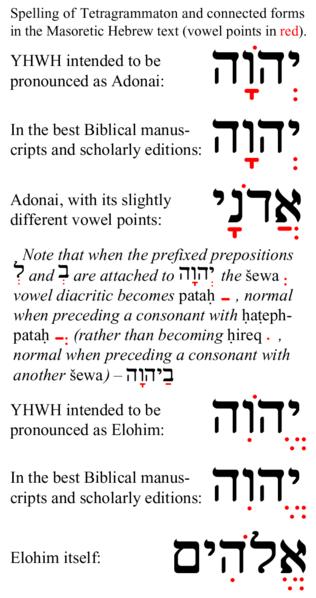 YHWH--Tetragrammaton-related-Masoretic-vowel-points--parous.png