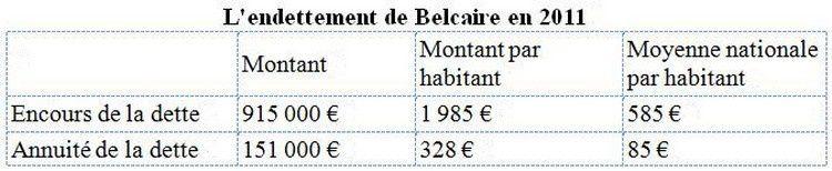 endettement de Belcaire 2011