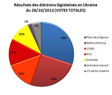 Ukraine-resultats_des_elections_legislatives_2012.jpg