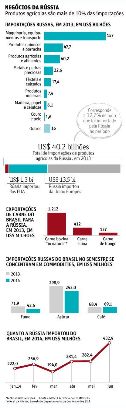 importsRussie9