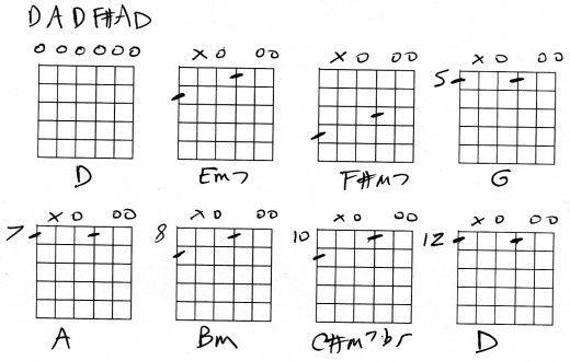 open-D-chords.jpg