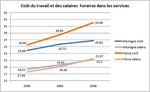 cout-travail-horaire-services-France-Allemagne.png