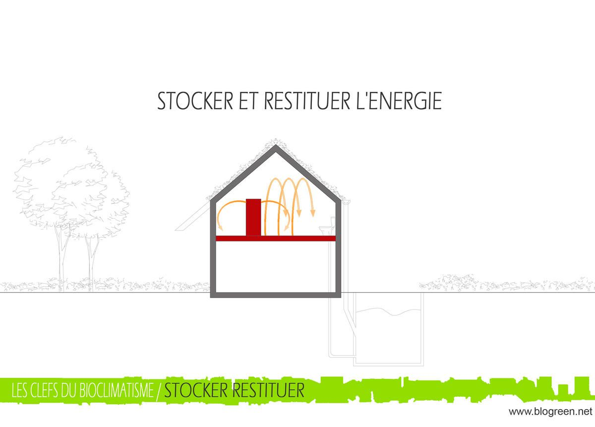 L 39 architecture ecologique les clefs du bioclimatisme for Architecture ecologique