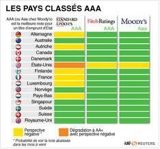 LES PAYS NOTES AAA