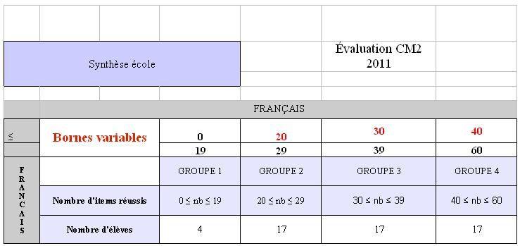 Evaluations CM2 2011 fr