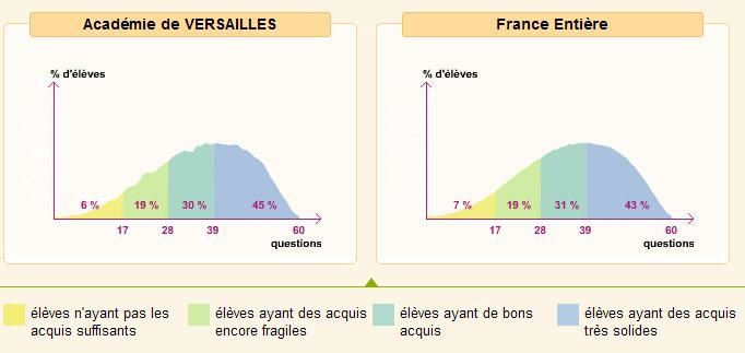 R sultats des valuations nationales 2011 pour les cm2 for Les bonnes manieres a table en france