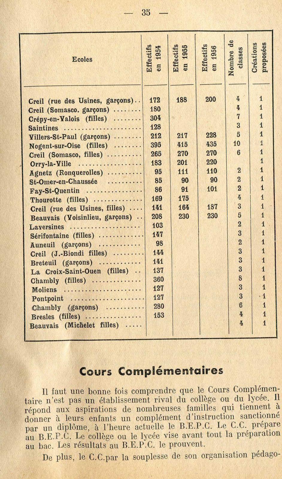 Album - s 1954, la situation de l'école publique dans l'Oise (1ère partie)