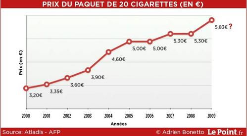 Compare cigarette prices in New York