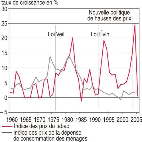 A evolution du prix des cigarettes en france le blog de paul bertrand et benjamin vivet - Acheter des graines de tabac en france ...