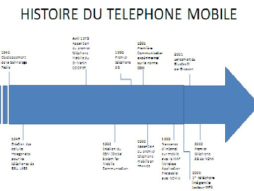 frise chronologique du telephone portable