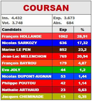 Result-Coursan-1tour2012