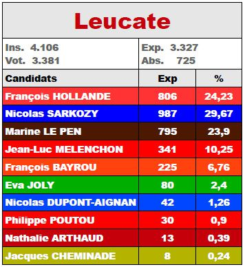 Result-Leucate-1tour2012