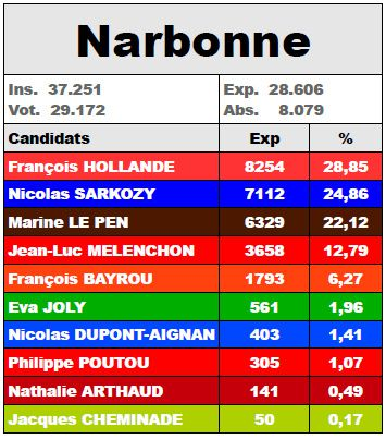 Result-Narbonne-1tour2012