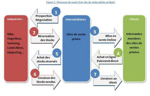 Les ventes priv es analyse d 39 un business model tr s attractif blog - Retourner un produit vente privee ...