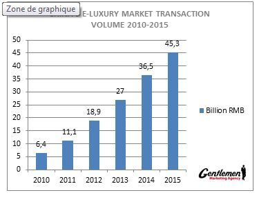 Graphique-web-luxe-chine.jpg