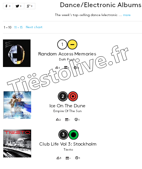 Tiësto club life 3 chart Billboard Dance electronic