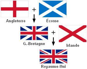 Union Jack expliqué