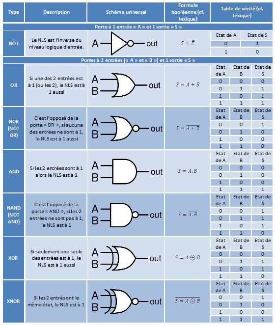 Portes logiques tpe le microprocesseur for Les portes logiques de base