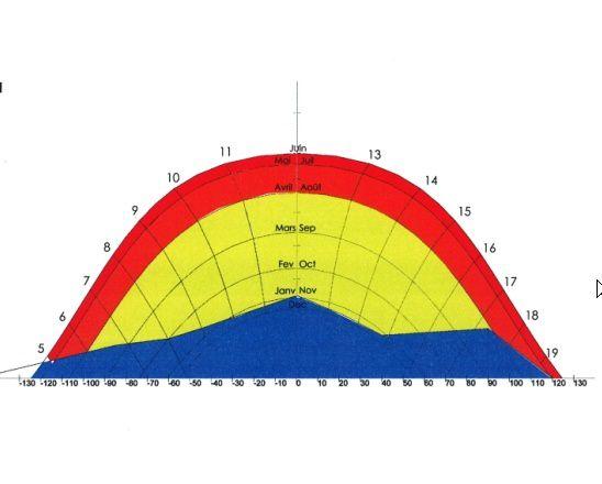 Album - Diagramme Solaire