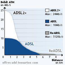 Courbes des débits théoriques Adsl en fonction de la distance