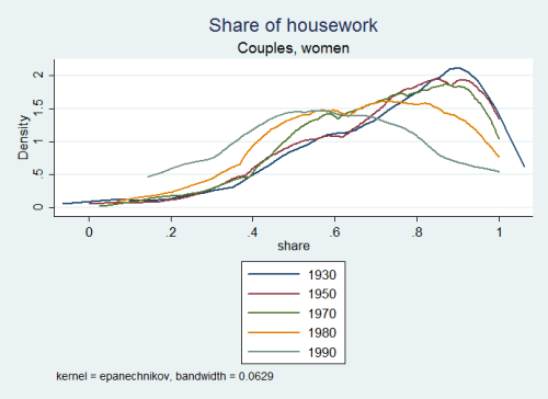 housework-share2009.png