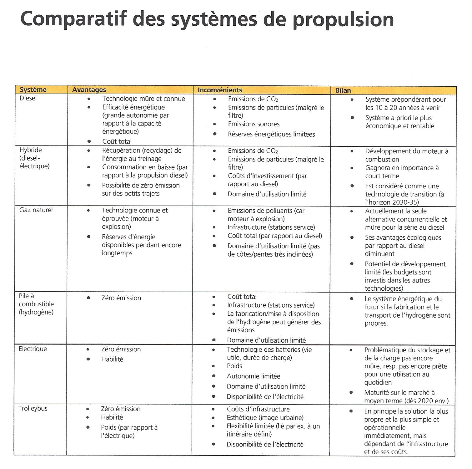 comparatif systemes de propulsion bus