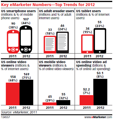 Trends-eMarketer.png