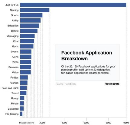 facebook applications and usages