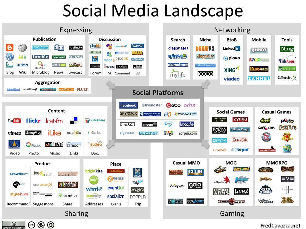 Panorama des medias sociaux