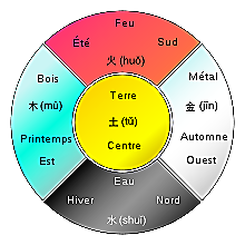 Wuxing5elements.png
