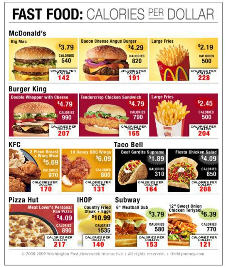 fast food calorie articles