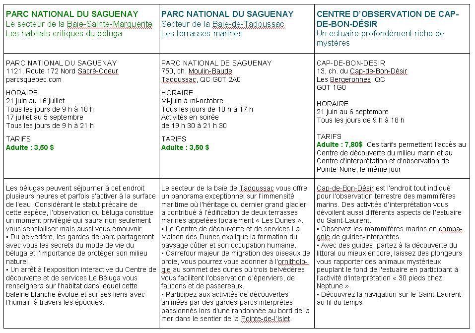 Parc National du Saguenay Infos